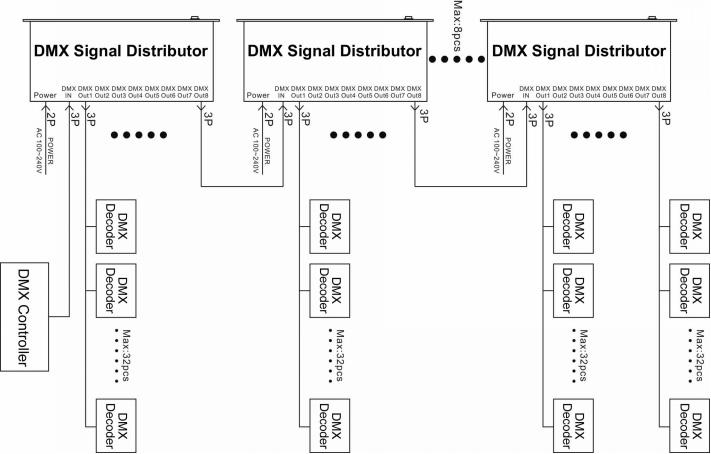 1 4 8 channels optional dmx signal distributor used for amplifying rh superlightingled com DMX Wiring Diagram 3 to 5 Pin dmx512 decoder wiring diagram