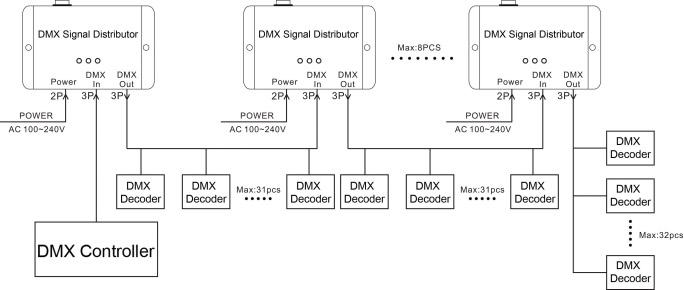 1 4 8 channels optional dmx signal distributor used for. Black Bedroom Furniture Sets. Home Design Ideas