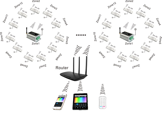 max 18a 6a3ch  2 4ghz wifi rf wireless control via ios or android smart phone tablet pc with