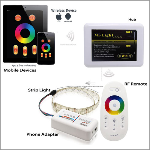 DC12/24V Max 24A 6A4CH, LED RGBW Controller With WIFI Hub 2.4GHz RF Touch Color Remote For RGBW LED Light Strips
