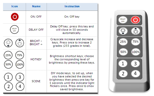 LED Single Color 12-24v DC Dimmer with 12-Key Remote Control-B.jpg