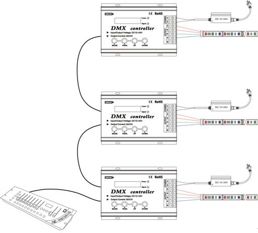 DMX301 DC12/24V Low-voltage common anode DMX controller with