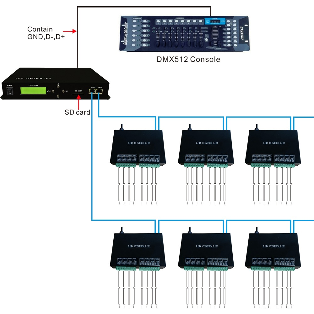 AC220V 10W full color LED master controller,employ Ethernet protocol,drive max 150000 pixels,support DMX console,For addressable led strip